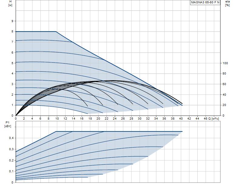 Гидравлические характеристики насоса Grundfos MAGNA3 65-80 F N 340 1x230V PN6/10 артикул: 97924363