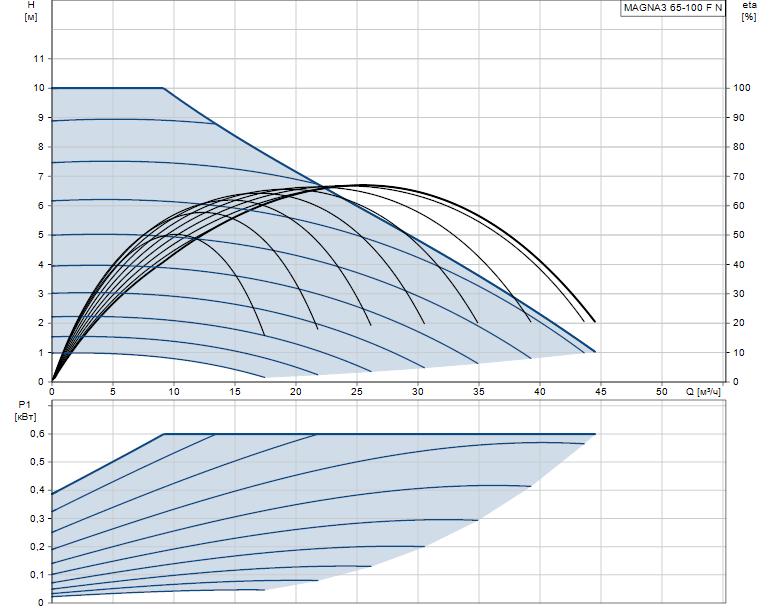 Гидравлические характеристики насоса Grundfos MAGNA3 65-100 F N 340 1x230V PN6/10 артикул: 97924364