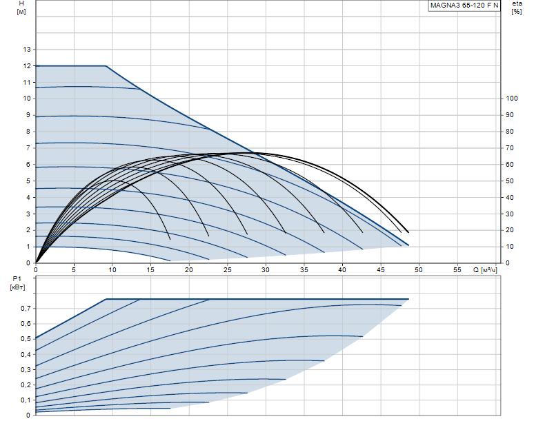 Гидравлические характеристики насоса Grundfos MAGNA3 65-120 F N 340 1x230V PN6/10 артикул: 97924365