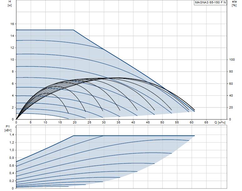 Гидравлические характеристики насоса Grundfos MAGNA3 65-150 F N 340 1x230V PN6/10 артикул: 97924366