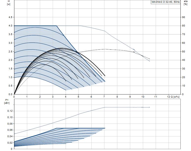Гидравлические характеристики насоса Grundfos MAGNA3 D 32-40 артикул: 97924449