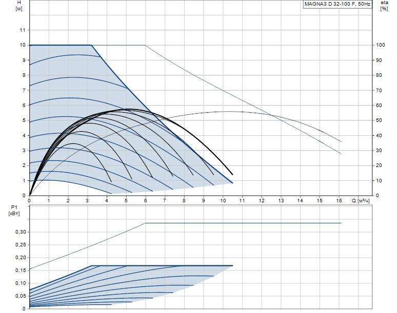 Гидравлические характеристики насоса Grundfos MAGNA3 D 32-100 F артикул: 97924453