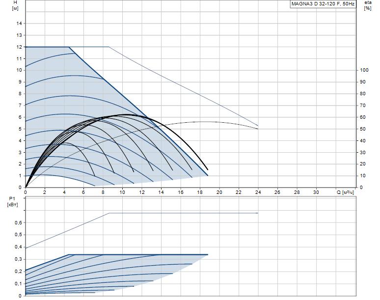 Гидравлические характеристики насоса Grundfos MAGNA3 D 32-120 F артикул: 97924454