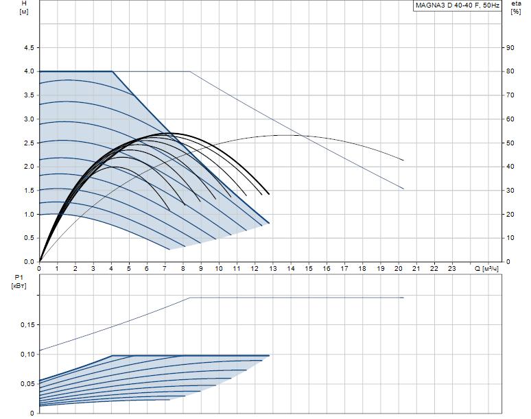 Гидравлические характеристики насоса Grundfos MAGNA3 D 40-40 F артикул: 97924461