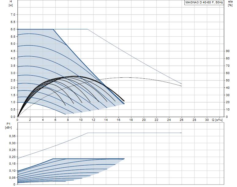 Гидравлические характеристики насоса Grundfos MAGNA3 D 40-60 F артикул: 97924462