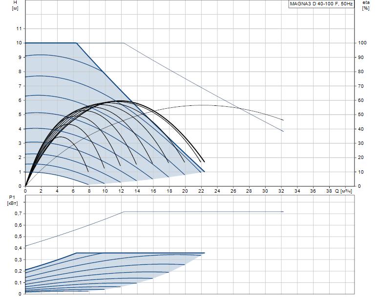 Гидравлические характеристики насоса Grundfos MAGNA3 D 40-100 F артикул: 97924464