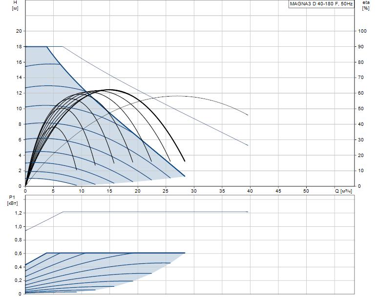 Гидравлические характеристики насоса Grundfos MAGNA3 D 40-180 F артикул: 97924467