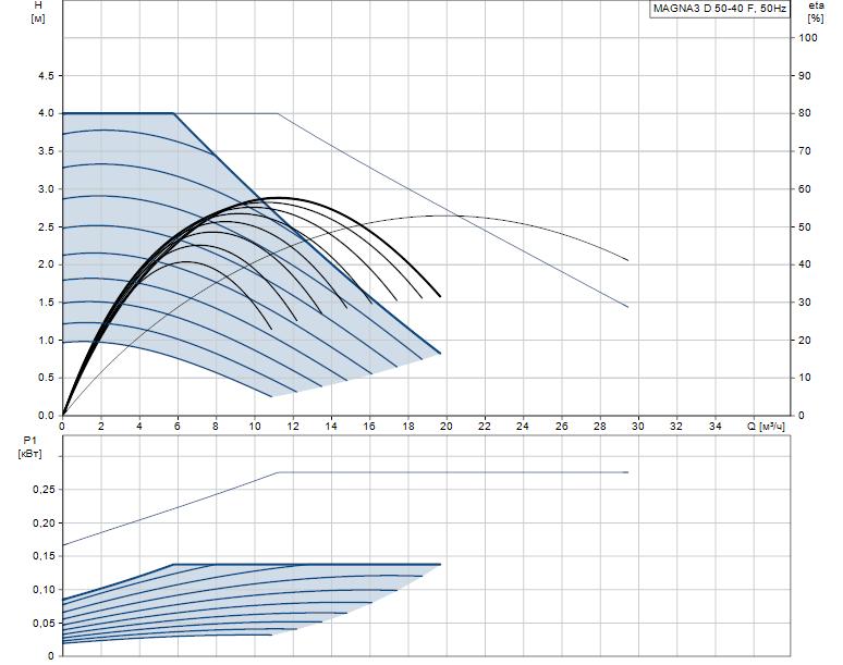 Гидравлические характеристики насоса Grundfos MAGNA3 D 50-40 F артикул: 97924475