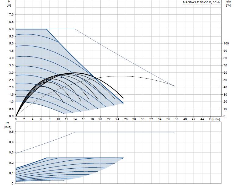 Гидравлические характеристики насоса Grundfos MAGNA3 D 50-60 F артикул: 97924476