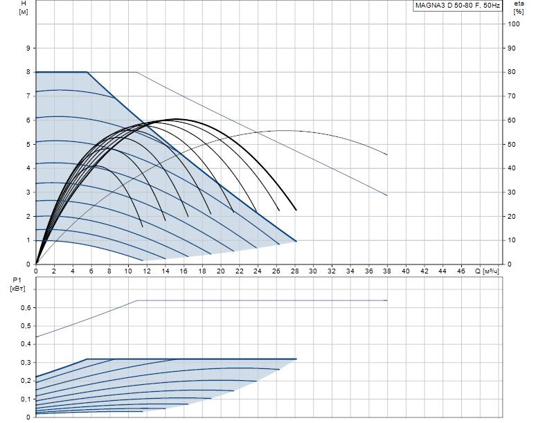 Гидравлические характеристики насоса Grundfos MAGNA3 D 50-80 F артикул: 97924477