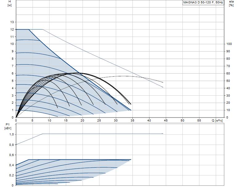 Гидравлические характеристики насоса Grundfos MAGNA3 D 50-120 F артикул: 97924479