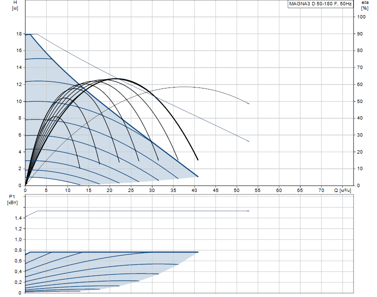 Гидравлические характеристики насоса Grundfos MAGNA3 D 50-180 F артикул: 97924481