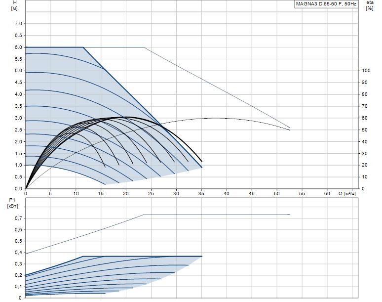 Гидравлические характеристики насоса Grundfos MAGNA3 D 65-60 F артикул: 97924490