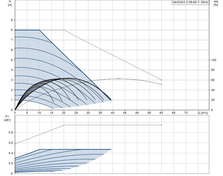 Гидравлические характеристики насоса Grundfos MAGNA3 D 65-80 F артикул: 97924491