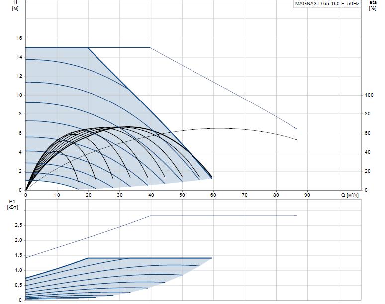 Гидравлические характеристики насоса Grundfos MAGNA3 D 65-150 F артикул: 97924494
