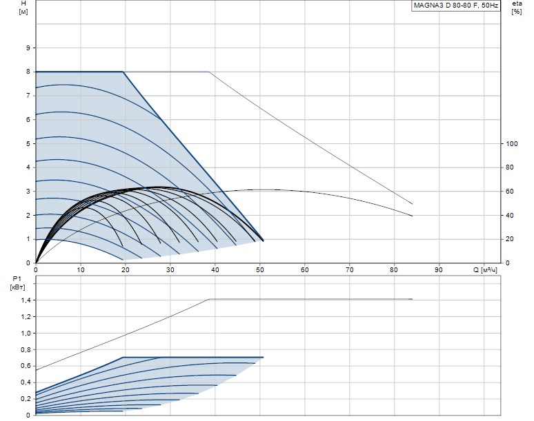 Гидравлические характеристики насоса Grundfos MAGNA3 D 80-80 F артикул: 97924503