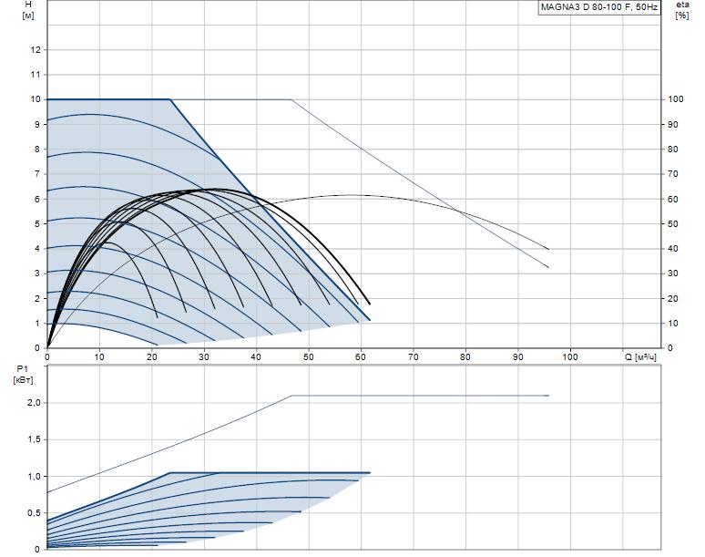 Гидравлические характеристики насоса Grundfos MAGNA3 D 80-100 F артикул: 97924504