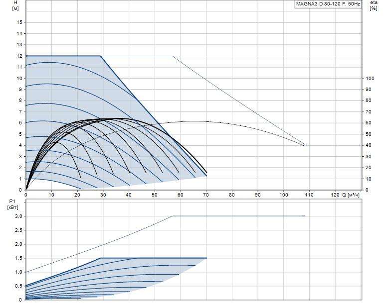Гидравлические характеристики насоса Grundfos MAGNA3 D 80-120 F артикул: 97924505