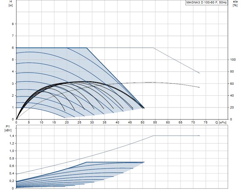 Гидравлические характеристики насоса Grundfos MAGNA3 D 100-60 F артикул: 97924507