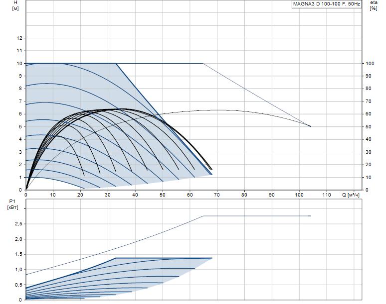 Гидравлические характеристики насоса Grundfos MAGNA3 D 100-100 F артикул: 97924509