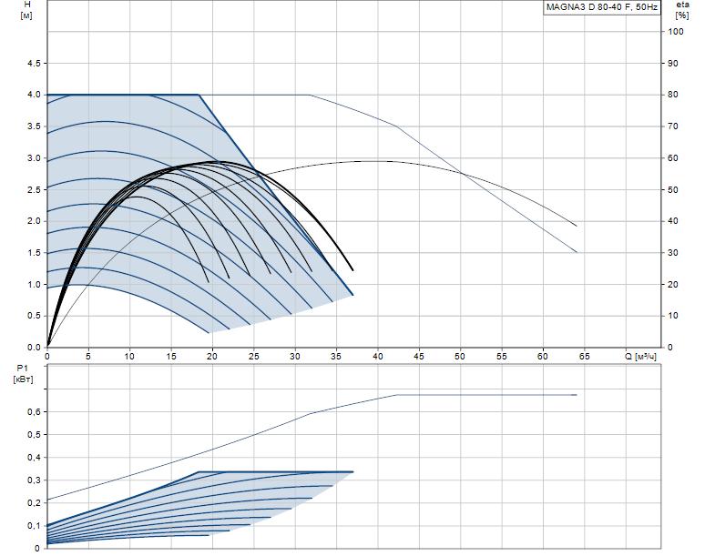 Гидравлические характеристики насоса Grundfos MAGNA3 D 80-40 F артикул: 97924511