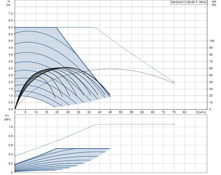 Гидравлические характеристики насоса Grundfos MAGNA3 D 80-60 F артикул: 97924512