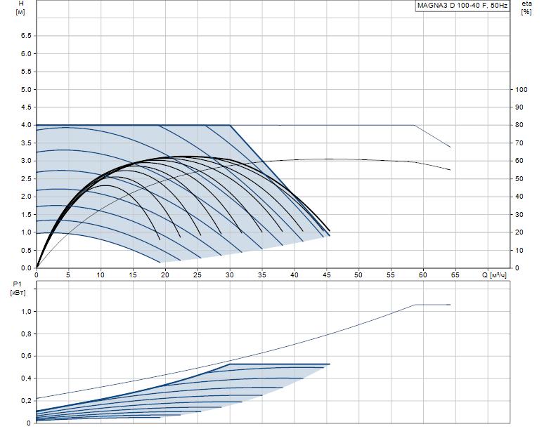 Гидравлические характеристики насоса Grundfos MAGNA3 D 100-40 F артикул: 97924516