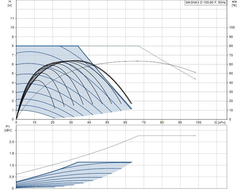Гидравлические характеристики насоса Grundfos MAGNA3 D 100-80 F артикул: 97924518