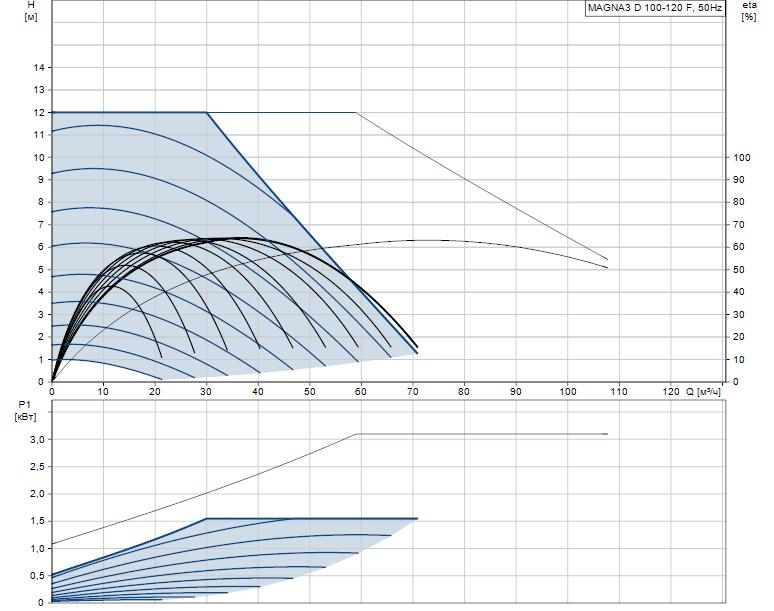 Гидравлические характеристики насоса Grundfos MAGNA3 D 100-120 F артикул: 97924520
