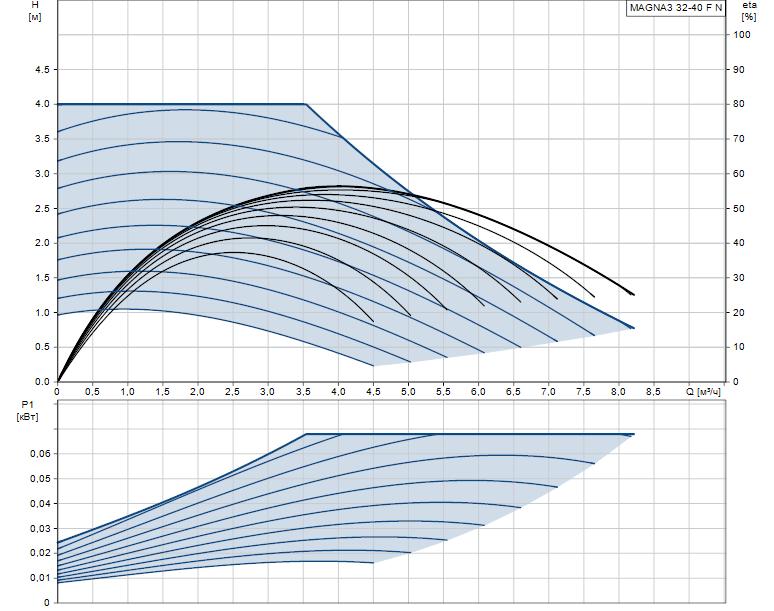 Гидравлические характеристики насоса Grundfos MAGNA3 32-40 F N 220 1x230V PN6/10 артикул: 98333836