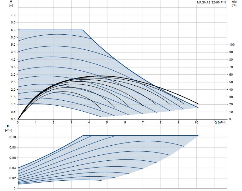 Гидравлические характеристики насоса Grundfos MAGNA3 32-60 F N 220 1x230V PN6/10 артикул: 98333856