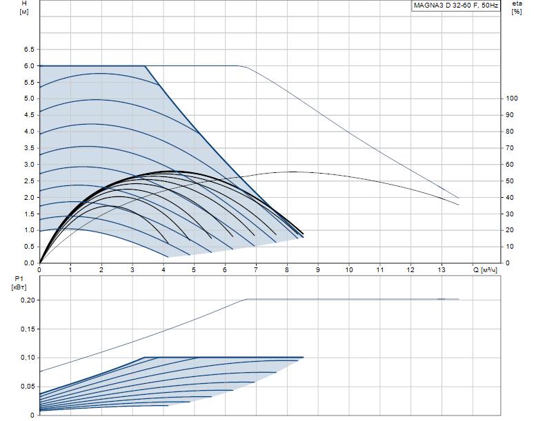 Гидравлические характеристики насоса Grundfos MAGNA3 D 32-60 F артикул: 98333860