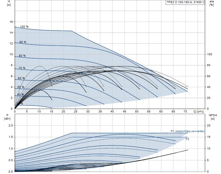 Гидравлические характеристики насоса Grundfos TPE2 D 100-150-N-A-F-A-BQQE артикул: 98437679