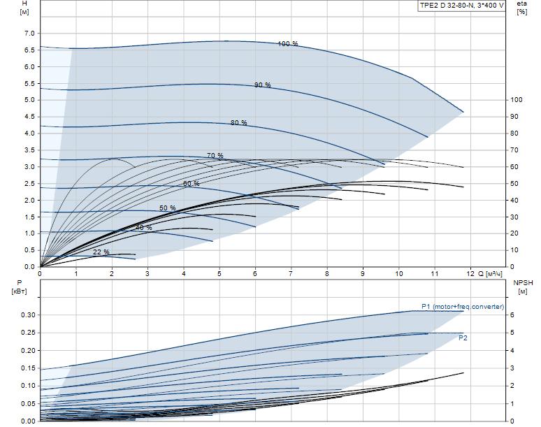 Гидравлические характеристики насоса Grundfos TPE2 D 32-80-N-A-F-A-BQQE артикул: 98438125