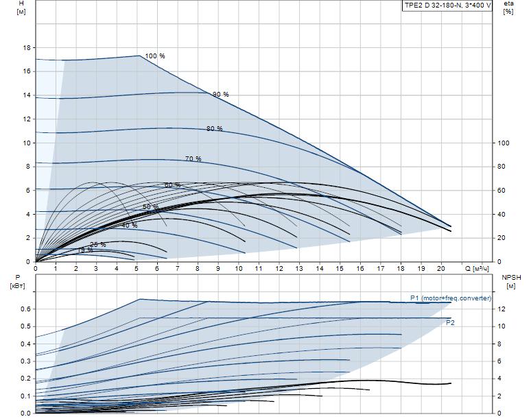 Гидравлические характеристики насоса Grundfos TPE2 D 32-180-N-A-F-A-BQQE артикул: 98438128