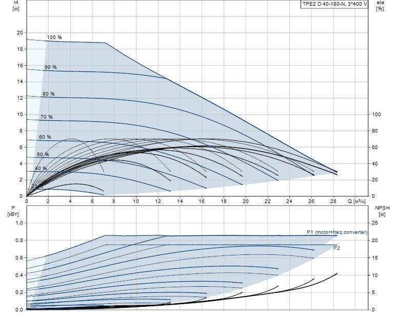 Гидравлические характеристики насоса Grundfos TPE2 D 40-180-N-A-F-A-BQQE артикул: 98438133