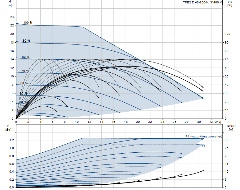 Гидравлические характеристики насоса Grundfos TPE2 D 40-200-N-A-F-A-BQQE артикул: 98438134