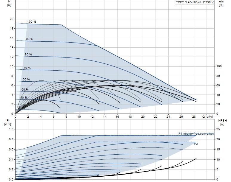 Гидравлические характеристики насоса Grundfos TPE2 D 40-180-N-A-F-A-BQQE артикул: 98438563