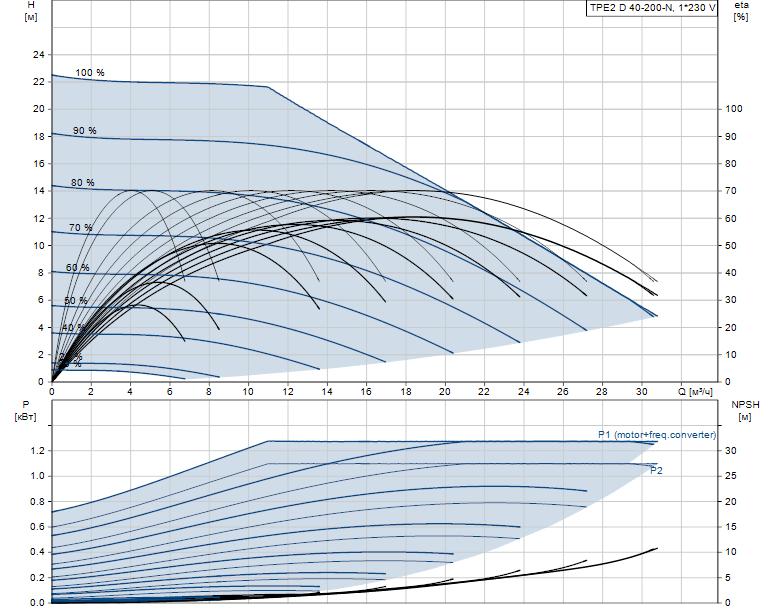 Гидравлические характеристики насоса Grundfos TPE2 D 40-200-N-A-F-A-BQQE артикул: 98438564