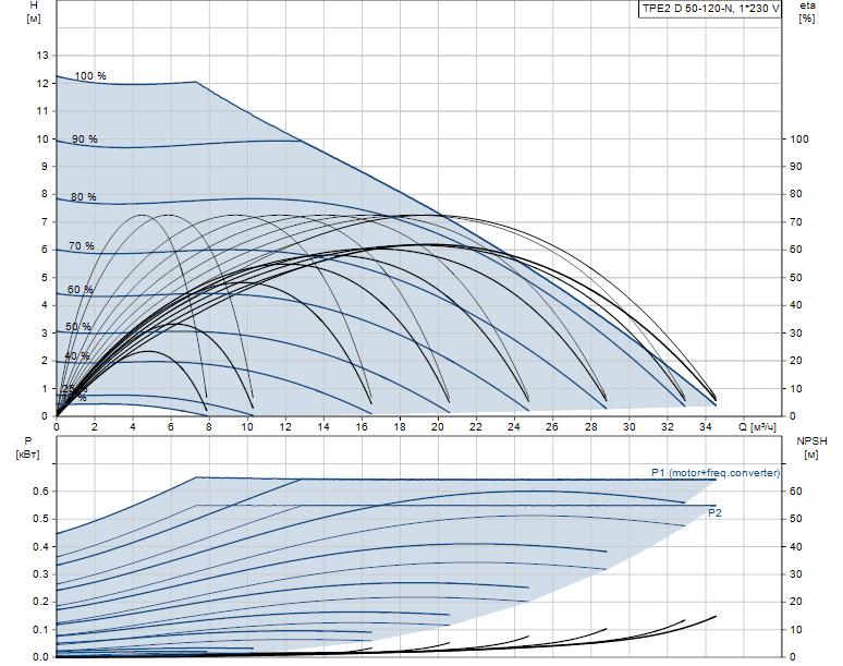 Гидравлические характеристики насоса Grundfos TPE2 D 50-120-N-A-F-A-BQQE артикул: 98438568