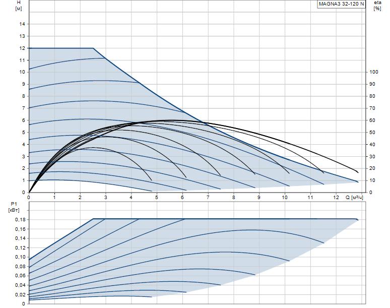 Гидравлические характеристики насоса Grundfos MAGNA3 32-120 N 180 1x230V PN10 артикул: 98609711