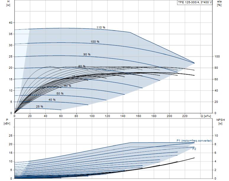 Гидравлические характеристики насоса Grundfos TPE 125-300/4-A-F-A-BQQE 3X400 50HZ артикул: 98742608