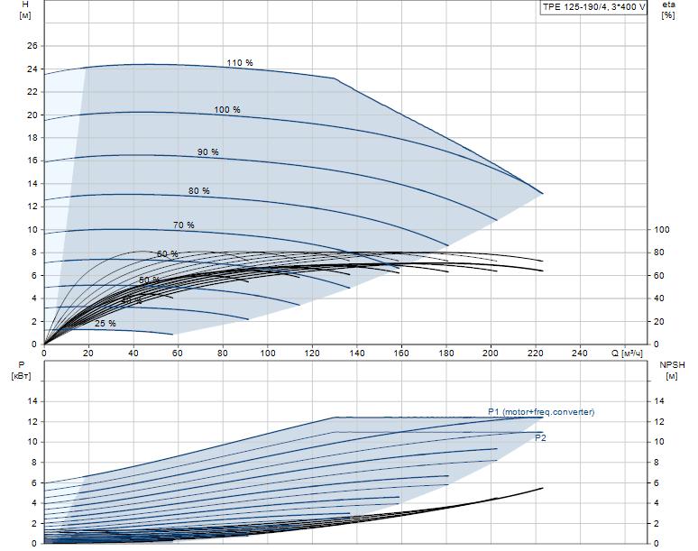 Гидравлические характеристики насоса Grundfos TPE 125-190/4-A-F-A-BQQE 3X400 50HZ артикул: 98743751