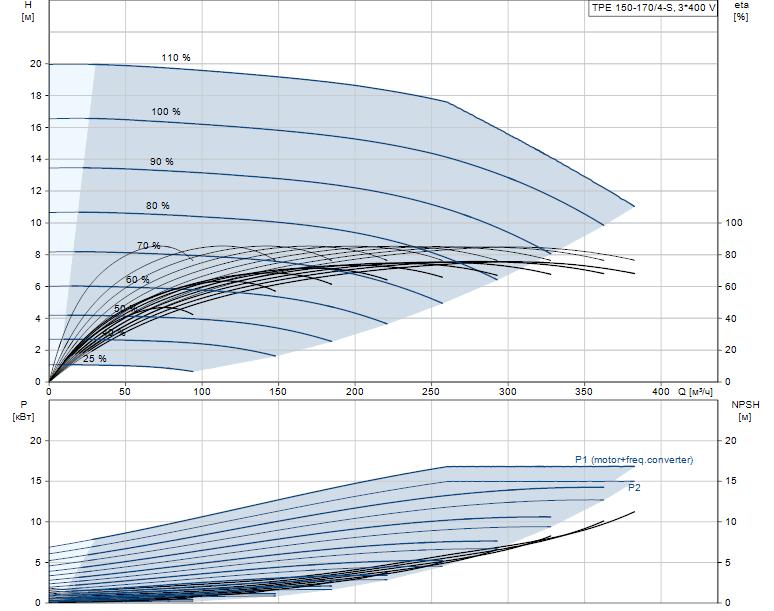 Гидравлические характеристики насоса Grundfos TPE 150-170/4-S-A-F-A-BQQE 3X400 50HZ артикул: 98908258