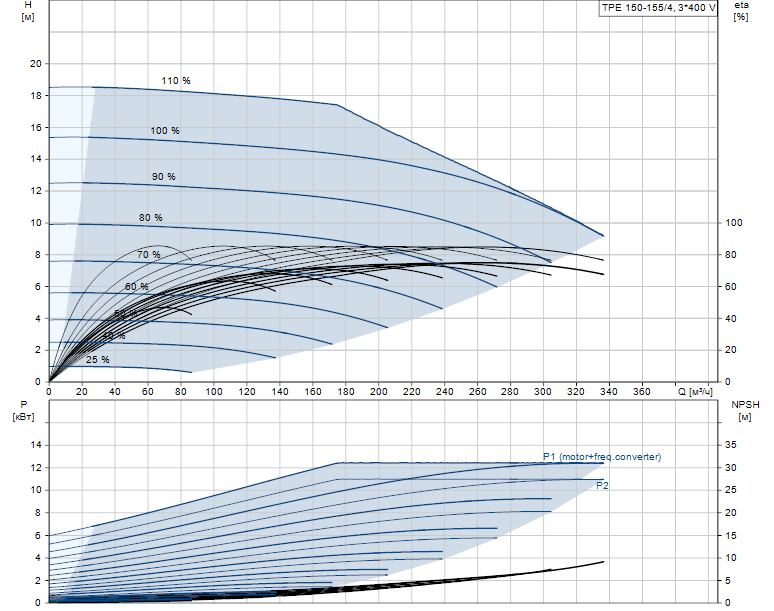Гидравлические характеристики насоса Grundfos TPE 150-155/4-A-F-A-BAQE 3X400 50HZ артикул: 98908272