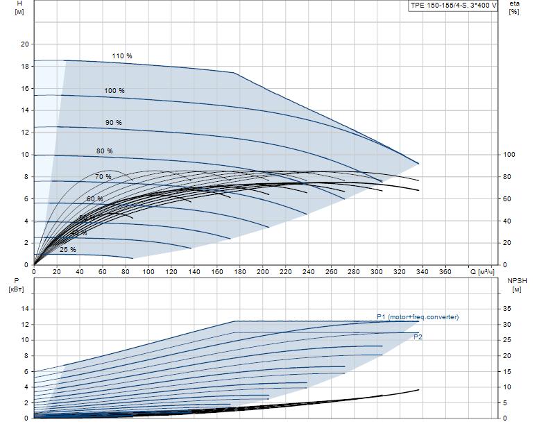 Гидравлические характеристики насоса Grundfos TPE 150-155/4-S-A-F-A-BQQE 3X400 50HZ артикул: 98908279