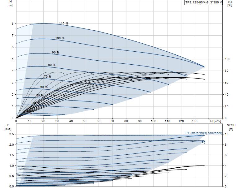 Гидравлические характеристики насоса Grundfos TPE 125-60/4-S-A-F-A-BAQE 3X400 50HZ артикул: 99047342
