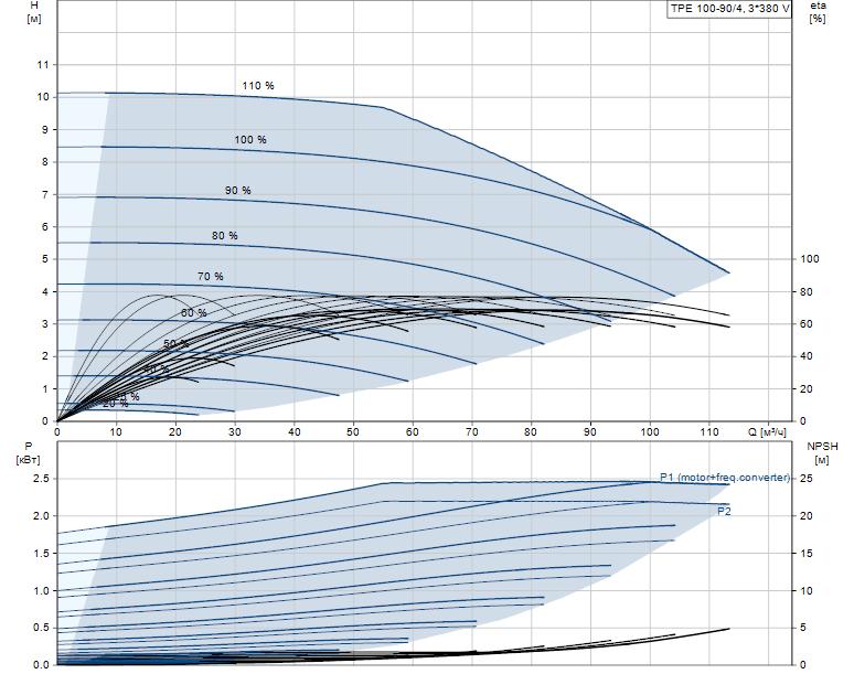 Гидравлические характеристики насоса Grundfos TPE 100-90/4-A-F-A-BAQE 3X400 50HZ артикул: 99113687