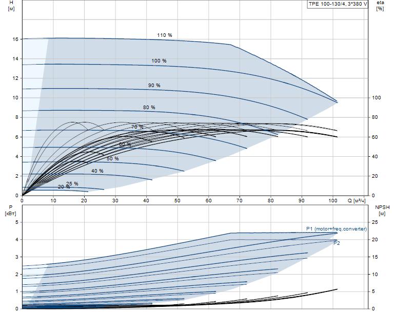 Гидравлические характеристики насоса Grundfos TPE 100-130/4-A-F-A-BAQE 3X400 50HZ артикул: 99113689