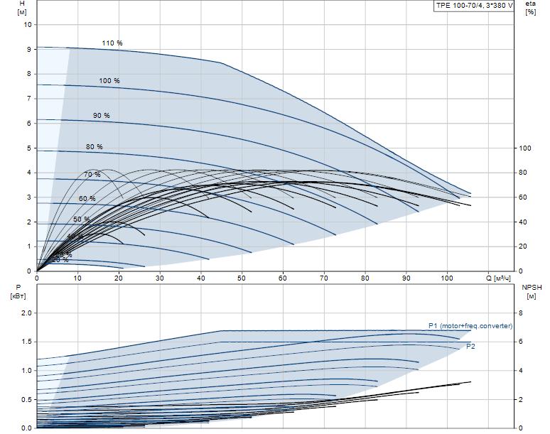 Гидравлические характеристики насоса Grundfos TPE 100-70/4-A-F-A-BQQE 3X400 50HZ артикул: 99113702